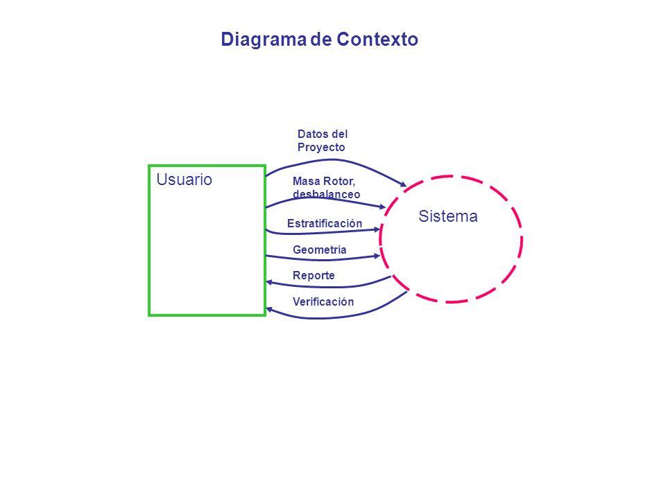 Usuario Sistema Datos del Proyecto Masa Rotor, desbalanceo Estratificación Geometría Reporte Verificación Diagrama de Contexto