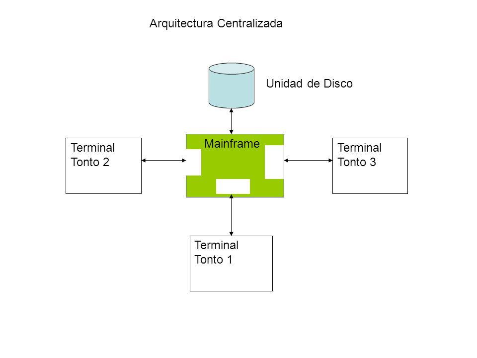 Arquitectura Centralizada Mainframe Terminal Tonto 1 Terminal Tonto 2 Terminal Tonto 3 Unidad de Disco