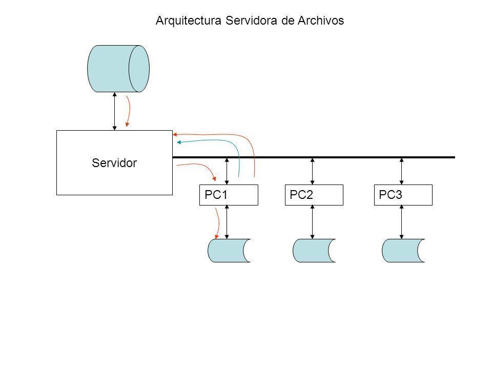 Servidor PC1PC2PC3 Arquitectura Servidora de Archivos