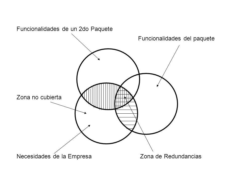 Necesidades de la Empresa Funcionalidades del paquete Funcionalidades de un 2do Paquete Zona de Redundancias Zona no cubierta