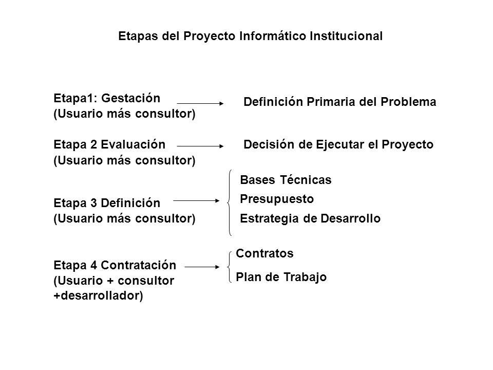 Etapas del Proyecto Informático Institucional Etapa1: Gestación Etapa 2 Evaluación Etapa 3 Definición Etapa 4 Contratación Definición Primaria del Pro
