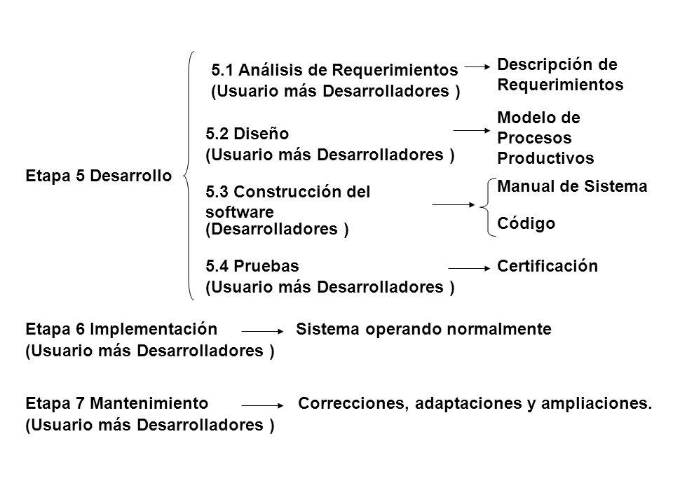Etapa 5 Desarrollo (Usuario más Desarrolladores ) 5.1 Análisis de Requerimientos 5.2 Diseño (Usuario más Desarrolladores ) 5.3 Construcción del softwa
