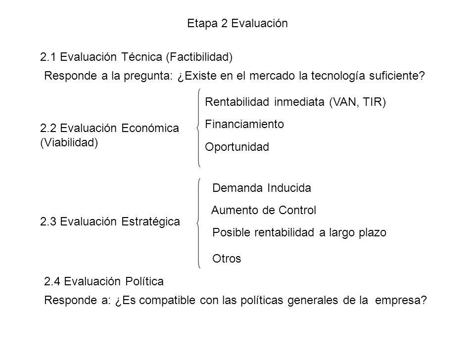 Etapa 2 Evaluación 2.1 Evaluación Técnica (Factibilidad) 2.2 Evaluación Económica (Viabilidad) Rentabilidad inmediata (VAN, TIR) Financiamiento Oportu