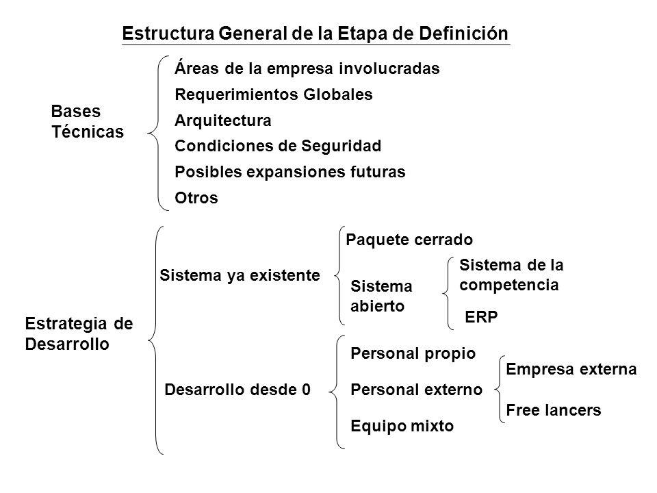 Bases Técnicas Áreas de la empresa involucradas Requerimientos Globales Arquitectura Condiciones de Seguridad Posibles expansiones futuras Estrategia