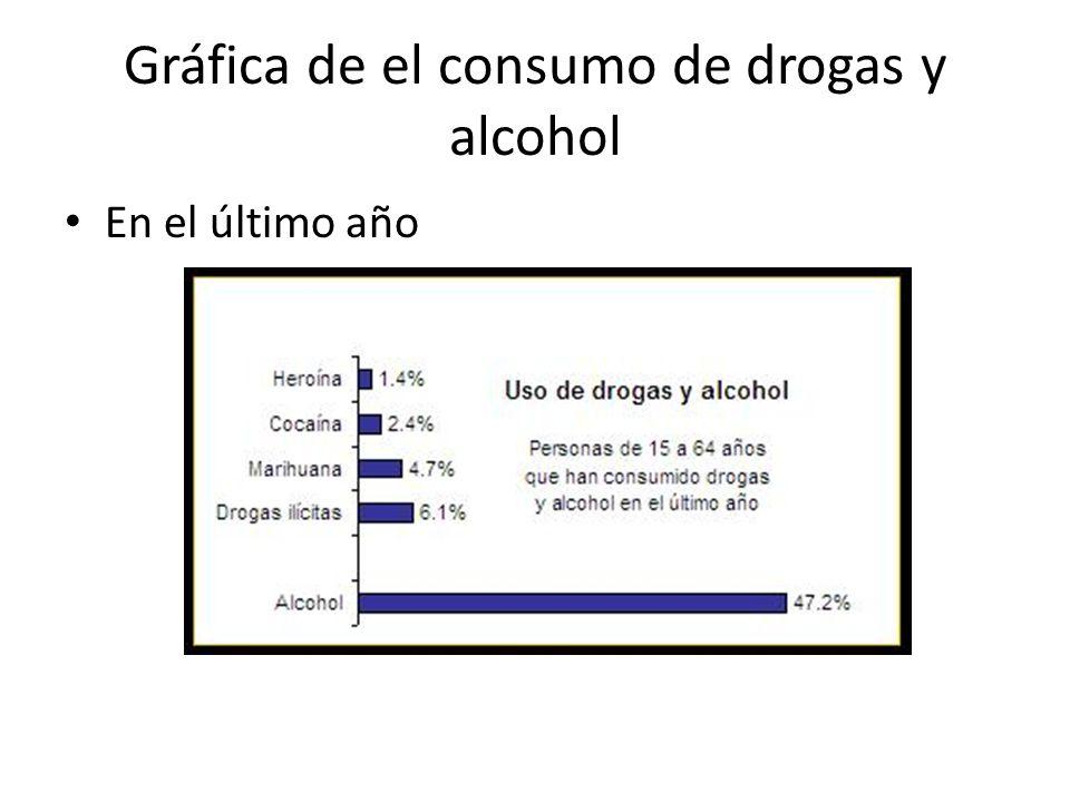 Gráfica de el consumo de drogas y alcohol En el último año