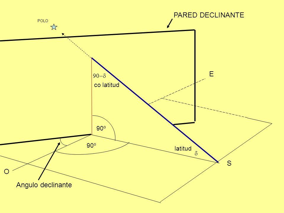 O 90º E S POLO PARED DECLINANTE Angulo declinante latitud co latitud 90º