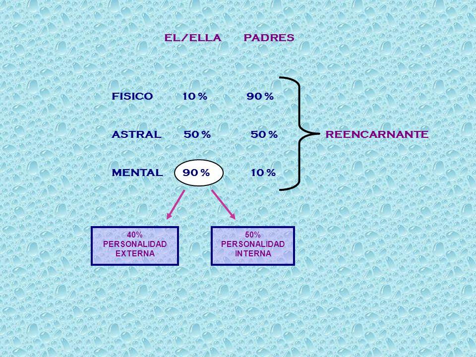 EL/ELLA PADRES FISICO 10 % 90 % ASTRAL 50 % 50 % REENCARNANTE MENTAL 90 % 10 % 40% PERSONALIDAD EXTERNA 50% PERSONALIDAD INTERNA