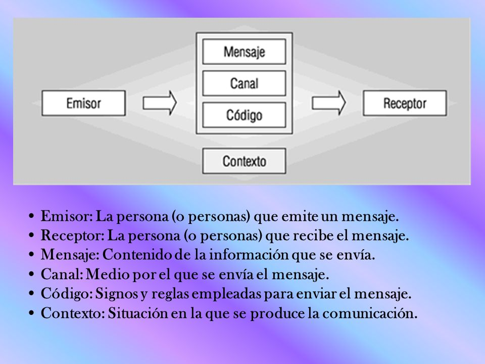 Emisor: La persona (o personas) que emite un mensaje. Receptor: La persona (o personas) que recibe el mensaje. Mensaje: Contenido de la información qu