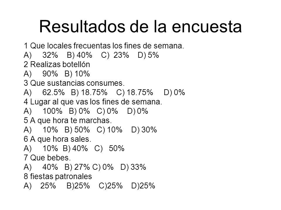 Resultados de la encuesta 1 Que locales frecuentas los fines de semana.