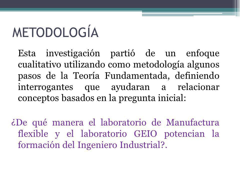 METODOLOGÍA Esta investigación partió de un enfoque cualitativo utilizando como metodología algunos pasos de la Teoría Fundamentada, definiendo interr