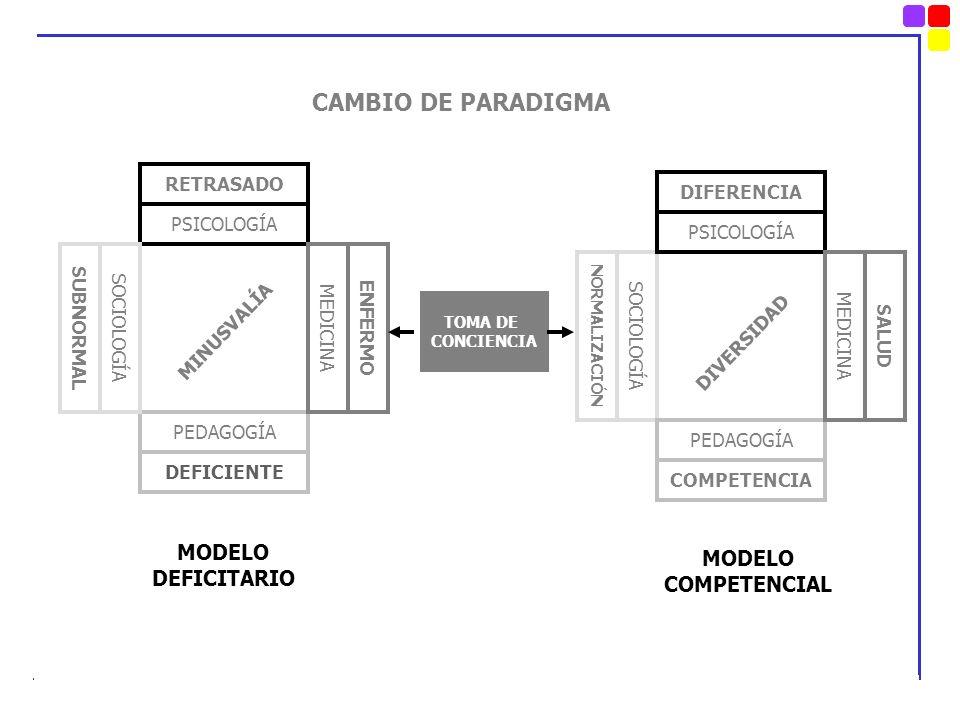 TOMA DE CONCIENCIA PSICOLOGÍA SOCIOLOGÍA PEDAGOGÍA PSICOLOGÍA SOCIOLOGÍA MEDICINA MINUSVALÍA DIVERSIDAD SALUD NORMALIZACIÓN SUBNORMAL ENFERMO DIFERENC