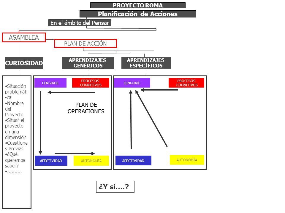 PROYECTO ROMA Planificación de Acciones PLAN DE ACCIÓN APRENDIZAJES ESPECÍFICOS ASAMBLEA Situación problemáti -ca Nombre del Proyecto Situar el proyec