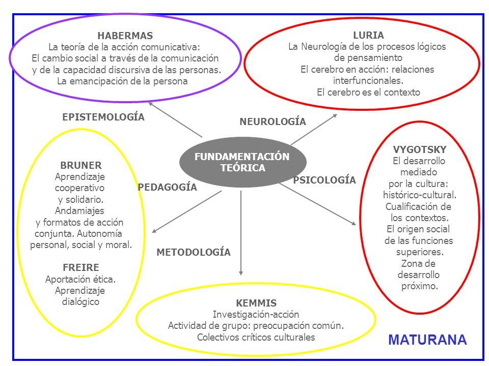 FUNDAMENTACIÓN TEÓRICA HABERMAS La teoría de la acción comunicativa: El cambio social a través de la comunicación y de la capacidad discursiva de las