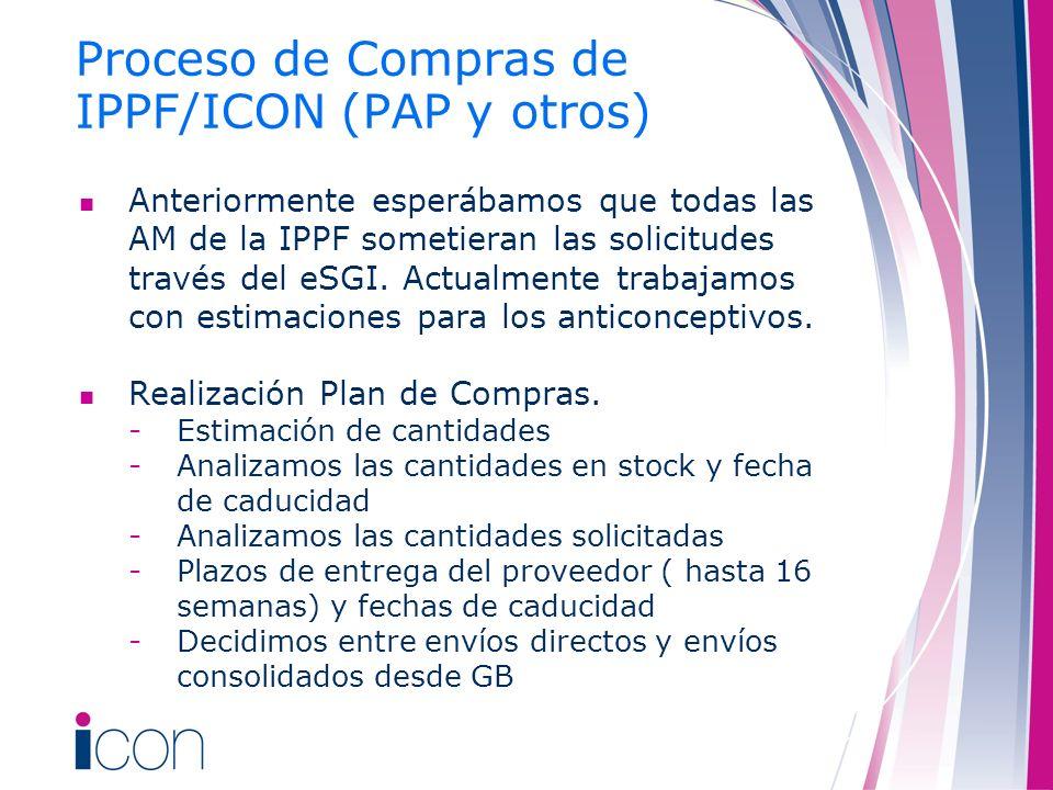 Proceso de Compras de IPPF/ICON (PAP y otros) Anteriormente esperábamos que todas las AM de la IPPF sometieran las solicitudes través del eSGI. Actual