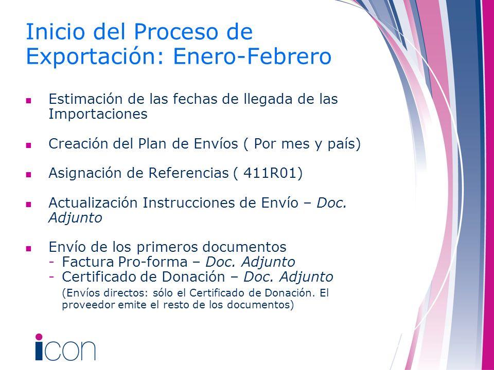 Inicio del Proceso de Exportación: Enero-Febrero Estimación de las fechas de llegada de las Importaciones Creación del Plan de Envíos ( Por mes y país