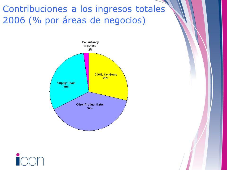 Contribuciones a los ingresos totales 2006 (% por áreas de negocios)
