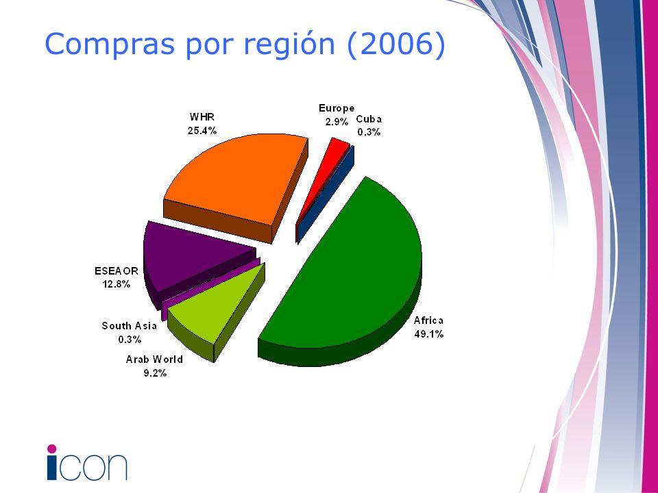 Compras por región (2006)