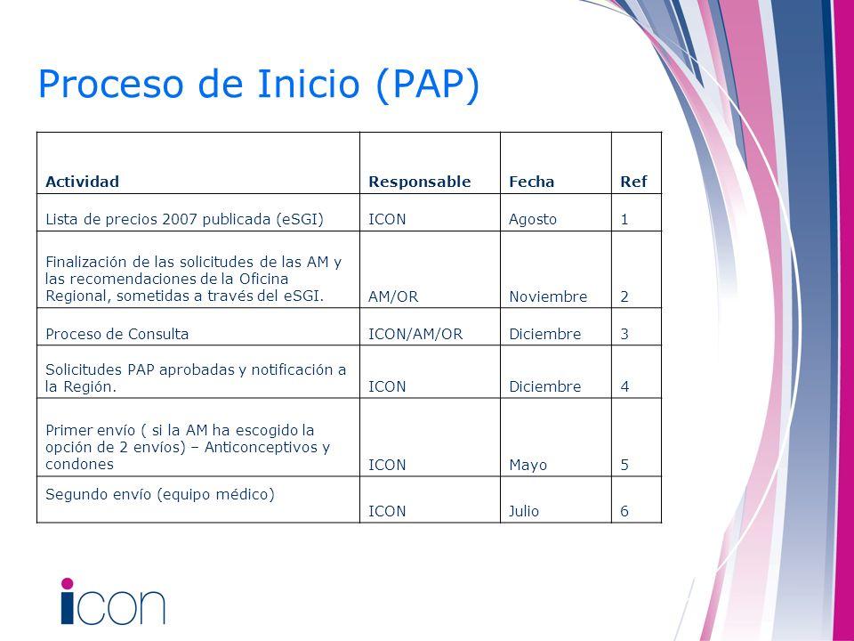 Proceso de Inicio (PAP) ActividadResponsableFechaRef Lista de precios 2007 publicada (eSGI)ICONAgosto1 Finalización de las solicitudes de las AM y las