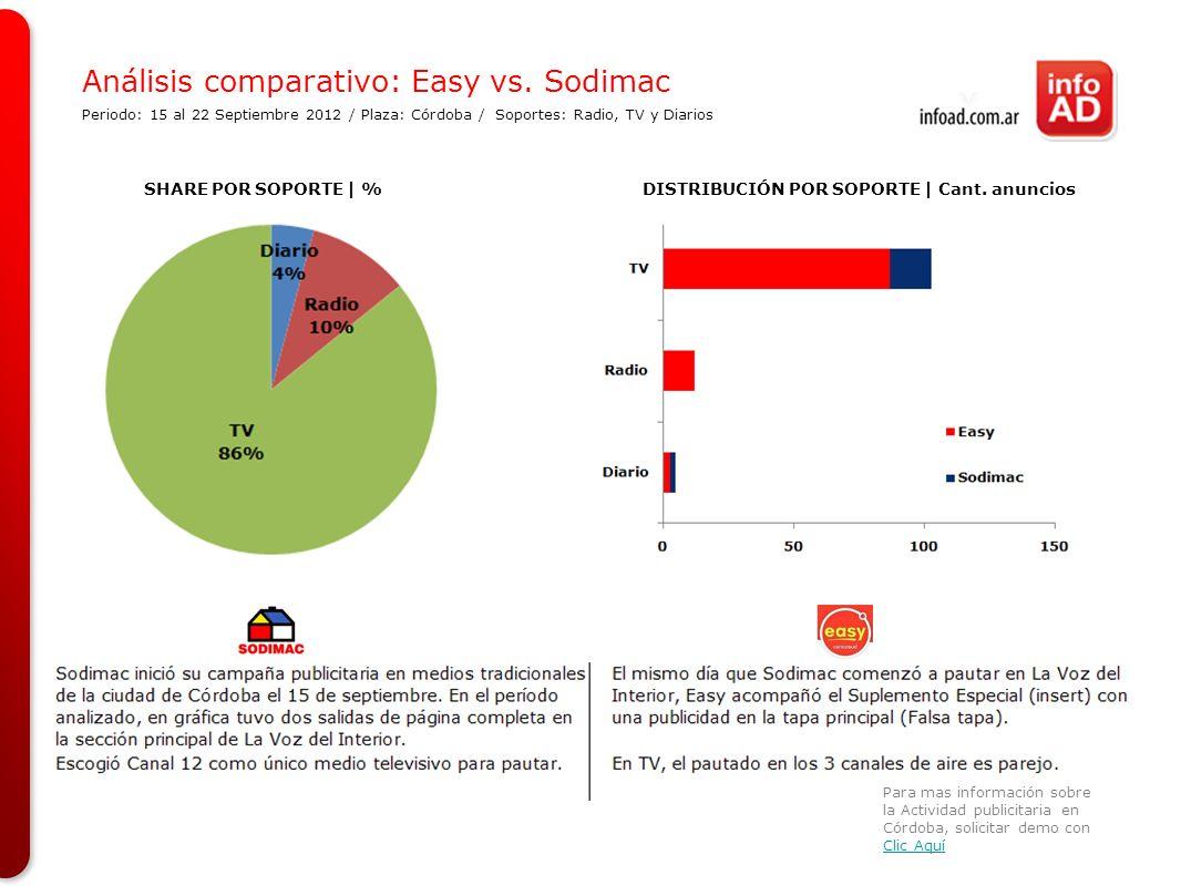Análisis comparativo: Easy vs. Sodimac Periodo: 15 al 22 Septiembre 2012 / Plaza: Córdoba / Soportes: Radio, TV y Diarios SHARE POR SOPORTE | %DISTRIB