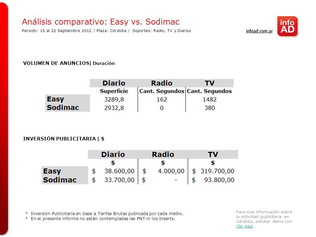 Análisis comparativo: Easy vs. Sodimac Periodo: 15 al 22 Septiembre 2012 / Plaza: Córdoba / Soportes: Radio, TV y Diarios Para mas información sobre l