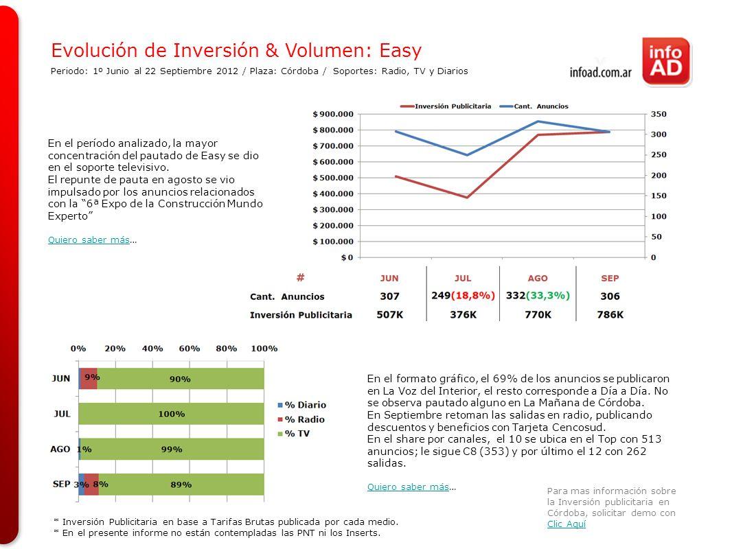 Evolución de Inversión & Volumen: Easy Para mas información sobre la Inversión publicitaria en Córdoba, solicitar demo con Clic Aquí Clic Aquí En el f
