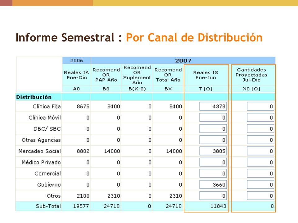 Informe Semestral : Por Canal de Distribución