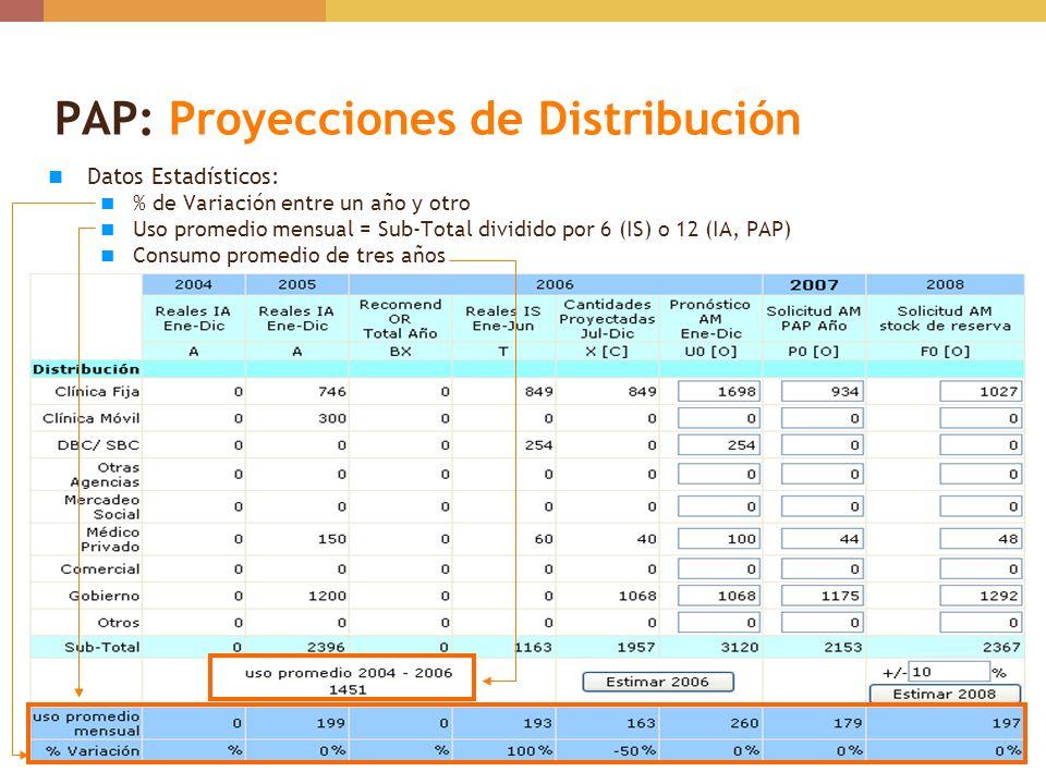 PAP: Proyecciones de Distribución Datos Estadísticos: % de Variación entre un año y otro Uso promedio mensual = Sub-Total dividido por 6 (IS) o 12 (IA