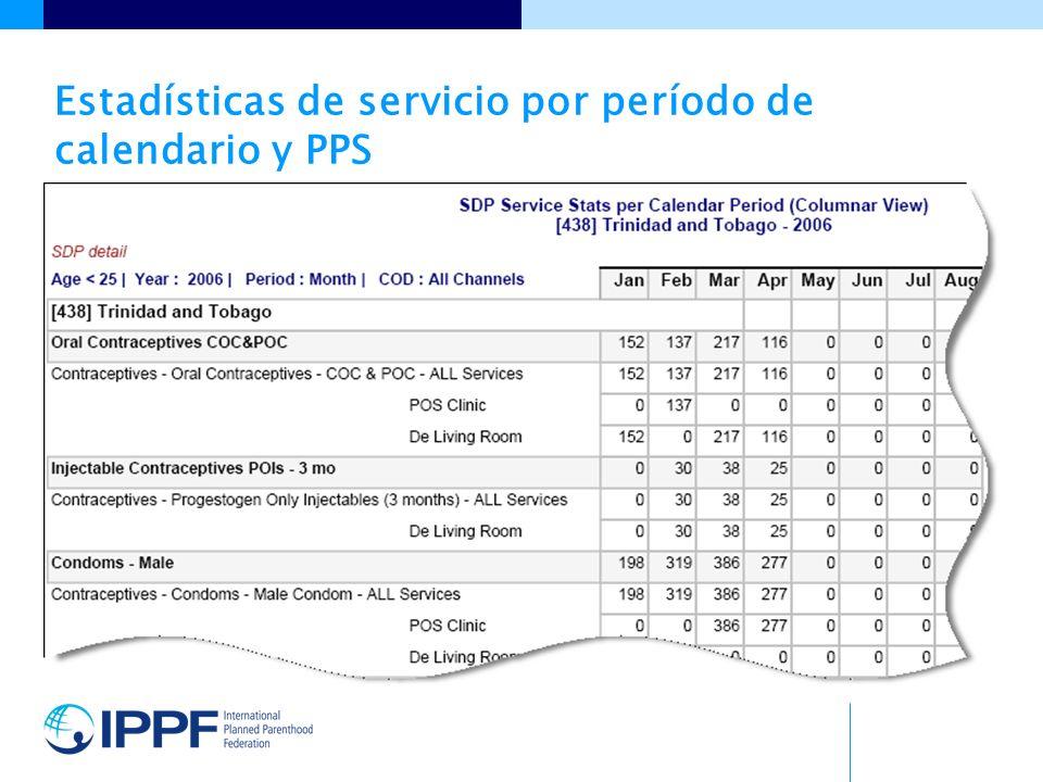 Estadísticas de servicio por período de calendario y PPS
