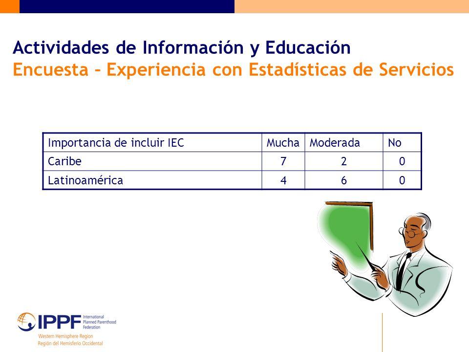 Actividades de Información y Educación Encuesta – Experiencia con Estadísticas de Servicios Importancia de incluir IECMuchaModeradaNo Caribe720 Latinoamérica460