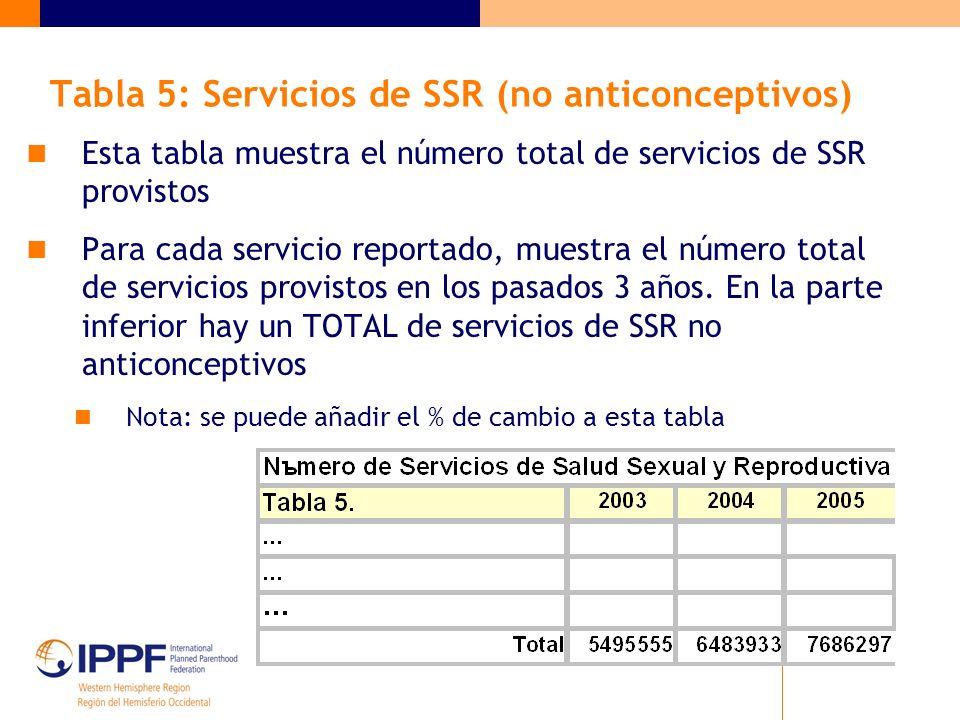 Tabla 5: Servicios de SSR (no anticonceptivos) Esta tabla muestra el número total de servicios de SSR provistos Para cada servicio reportado, muestra el número total de servicios provistos en los pasados 3 años.