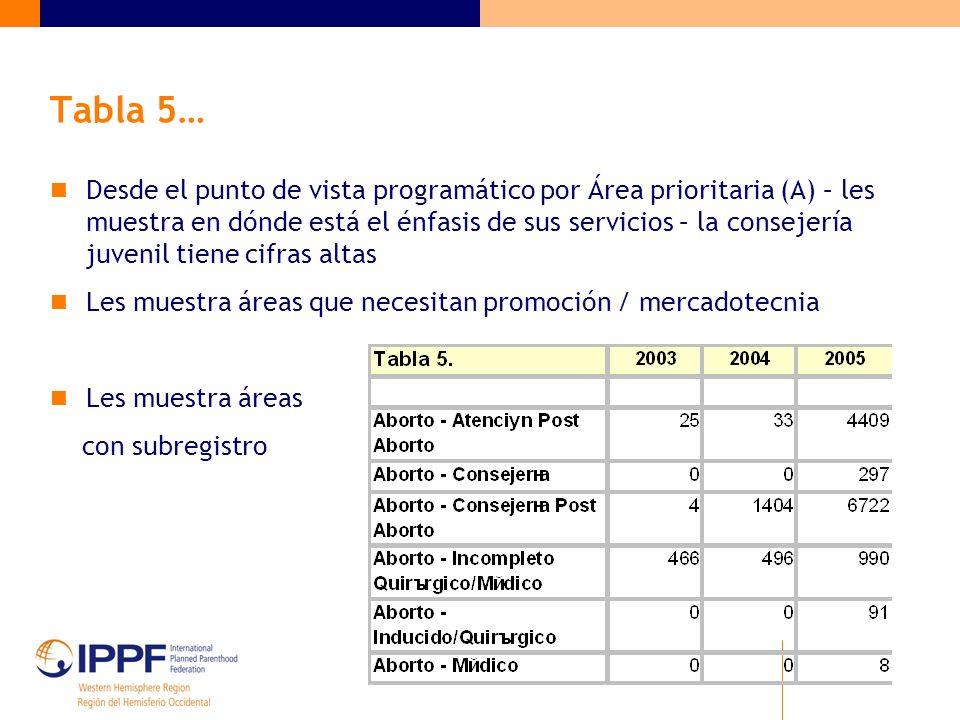 Tabla 5… Desde el punto de vista programático por Área prioritaria (A) – les muestra en dónde está el énfasis de sus servicios – la consejería juvenil