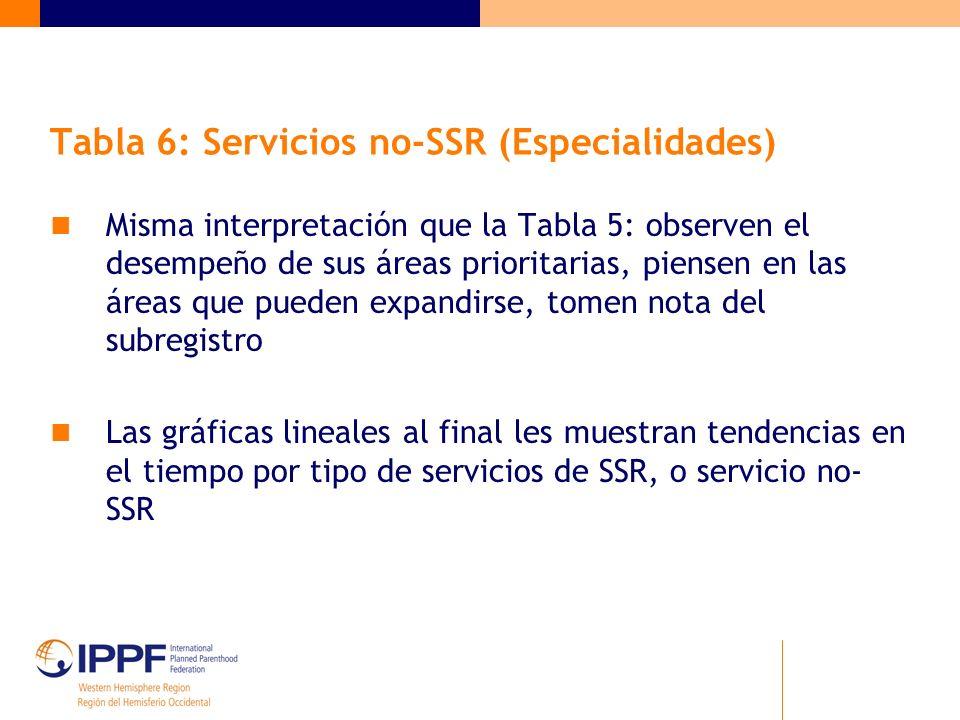 Tabla 6: Servicios no-SSR (Especialidades) Misma interpretación que la Tabla 5: observen el desempeño de sus áreas prioritarias, piensen en las áreas que pueden expandirse, tomen nota del subregistro Las gráficas lineales al final les muestran tendencias en el tiempo por tipo de servicios de SSR, o servicio no- SSR