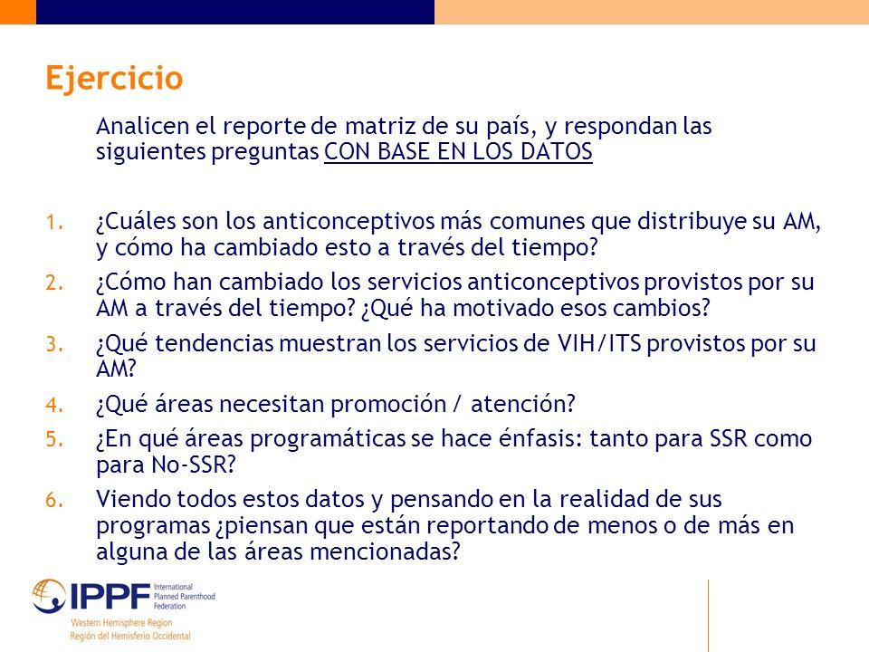 Ejercicio Analicen el reporte de matriz de su país, y respondan las siguientes preguntas CON BASE EN LOS DATOS 1. ¿Cuáles son los anticonceptivos más