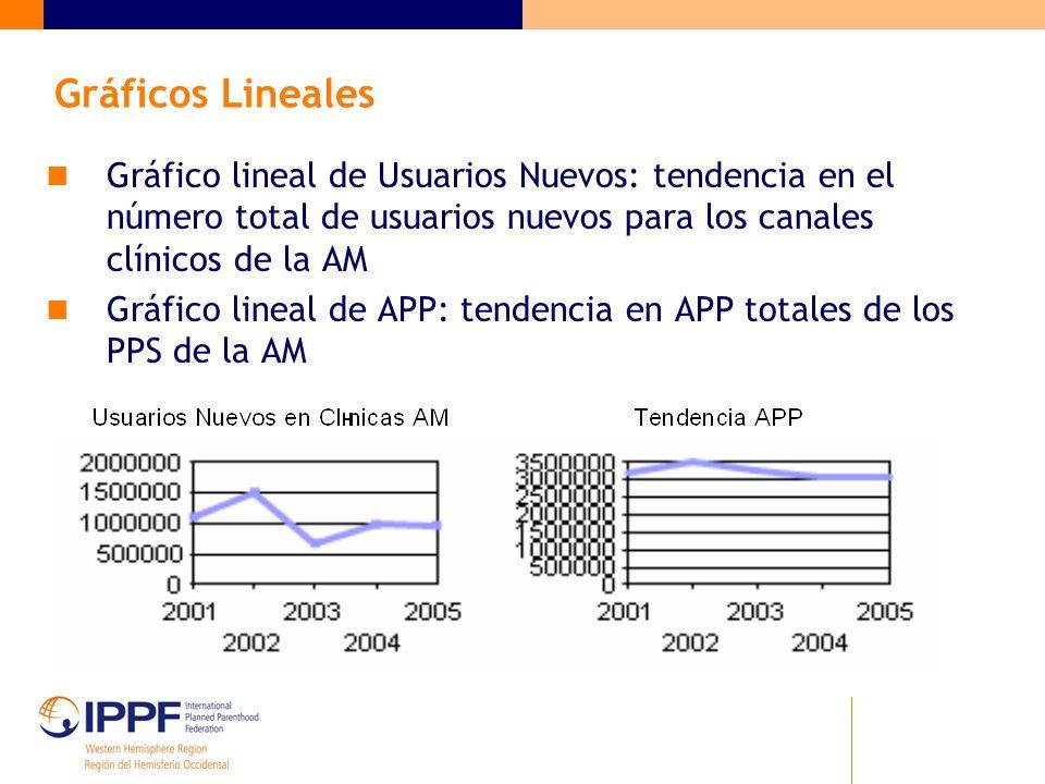 Gráficos Lineales Gráfico lineal de Usuarios Nuevos: tendencia en el número total de usuarios nuevos para los canales clínicos de la AM Gráfico lineal de APP: tendencia en APP totales de los PPS de la AM