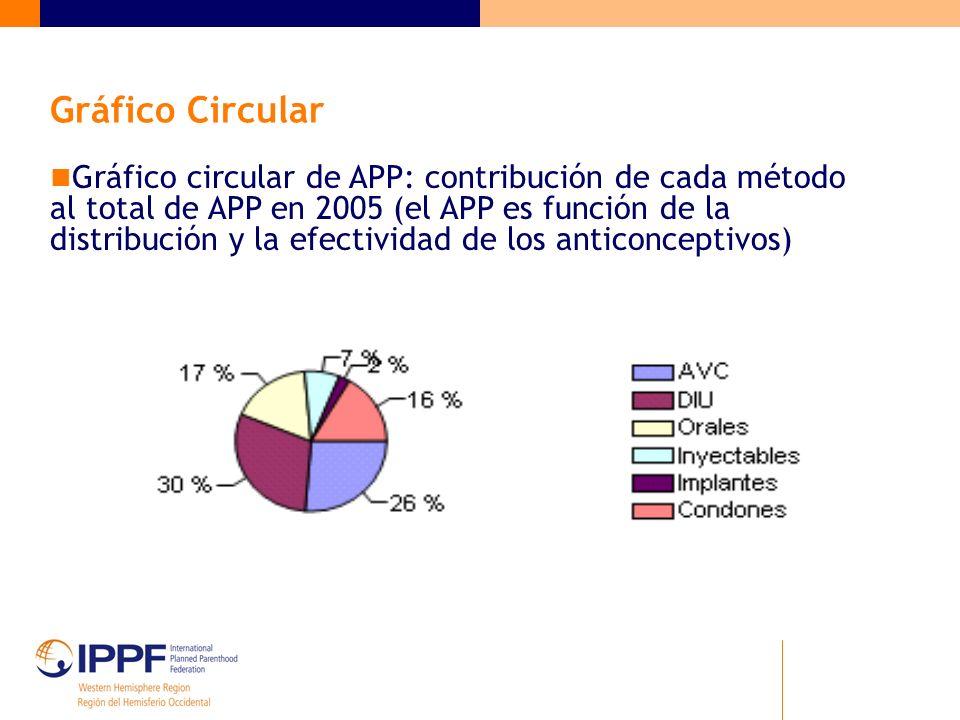 Gráfico Circular Gráfico circular de APP: contribución de cada método al total de APP en 2005 (el APP es función de la distribución y la efectividad de los anticonceptivos)
