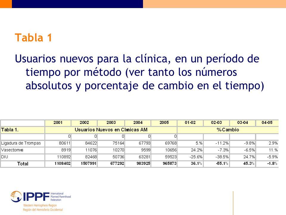 Tabla 1 Usuarios nuevos para la clínica, en un período de tiempo por método (ver tanto los números absolutos y porcentaje de cambio en el tiempo)
