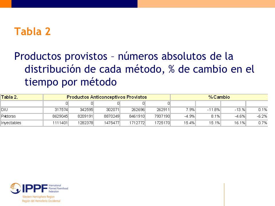 Tabla 2 Productos provistos – números absolutos de la distribución de cada método, % de cambio en el tiempo por método