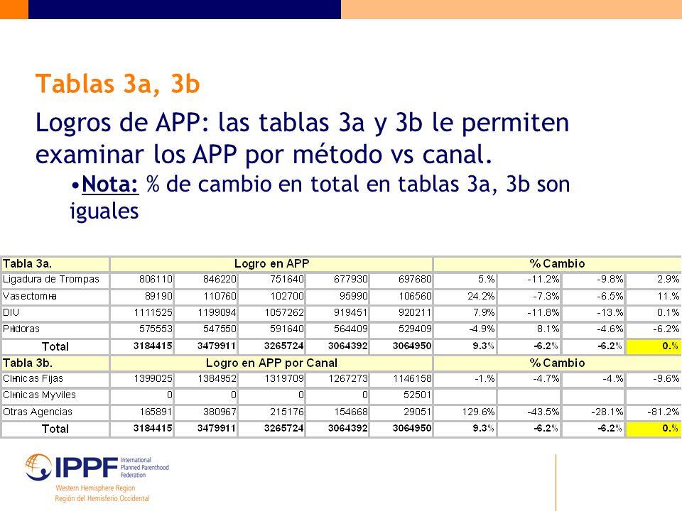 Tablas 3a, 3b Logros de APP: las tablas 3a y 3b le permiten examinar los APP por método vs canal. Nota: % de cambio en total en tablas 3a, 3b son igua
