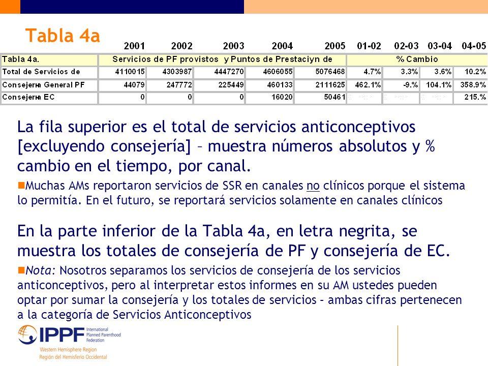 Tabla 4a La fila superior es el total de servicios anticonceptivos [excluyendo consejería] – muestra números absolutos y % cambio en el tiempo, por canal.
