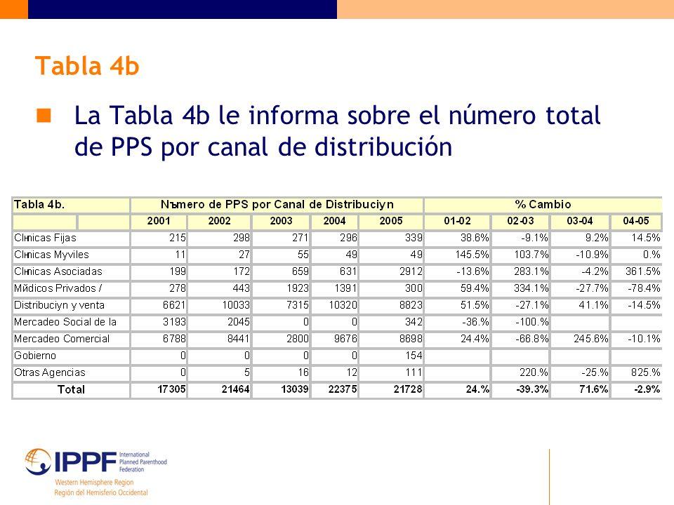 Tabla 4b La Tabla 4b le informa sobre el número total de PPS por canal de distribución