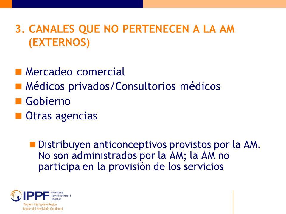 3. CANALES QUE NO PERTENECEN A LA AM (EXTERNOS) Mercadeo comercial Médicos privados/Consultorios médicos Gobierno Otras agencias Distribuyen anticonce