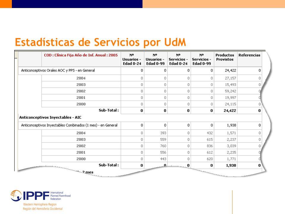 Estadísticas de Servicios por UdM