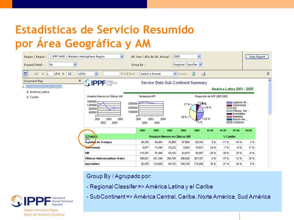 Estadísticas de Servicio Resumido por Área Geográfica y AM Group By / Agrupado por: - Regional Classifer => América Latina y el Caribe - SubContinent => América Central, Caribe, Norte América, Sud América