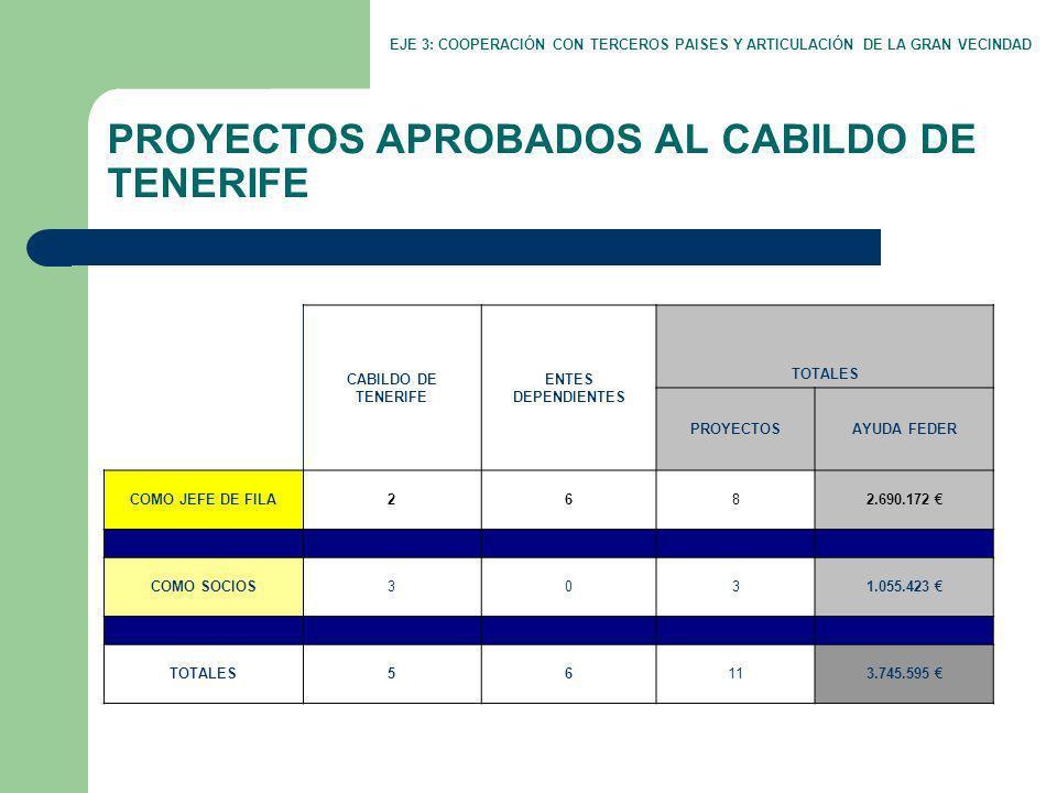 PROYECTOS APROBADOS AL CABILDO DE TENERIFE EJE 3: COOPERACIÓN CON TERCEROS PAISES Y ARTICULACIÓN DE LA GRAN VECINDAD CABILDO DE TENERIFE ENTES DEPENDIENTES TOTALES PROYECTOSAYUDA FEDER COMO JEFE DE FILA2682.690.172 COMO SOCIOS3031.055.423 TOTALES56113.745.595