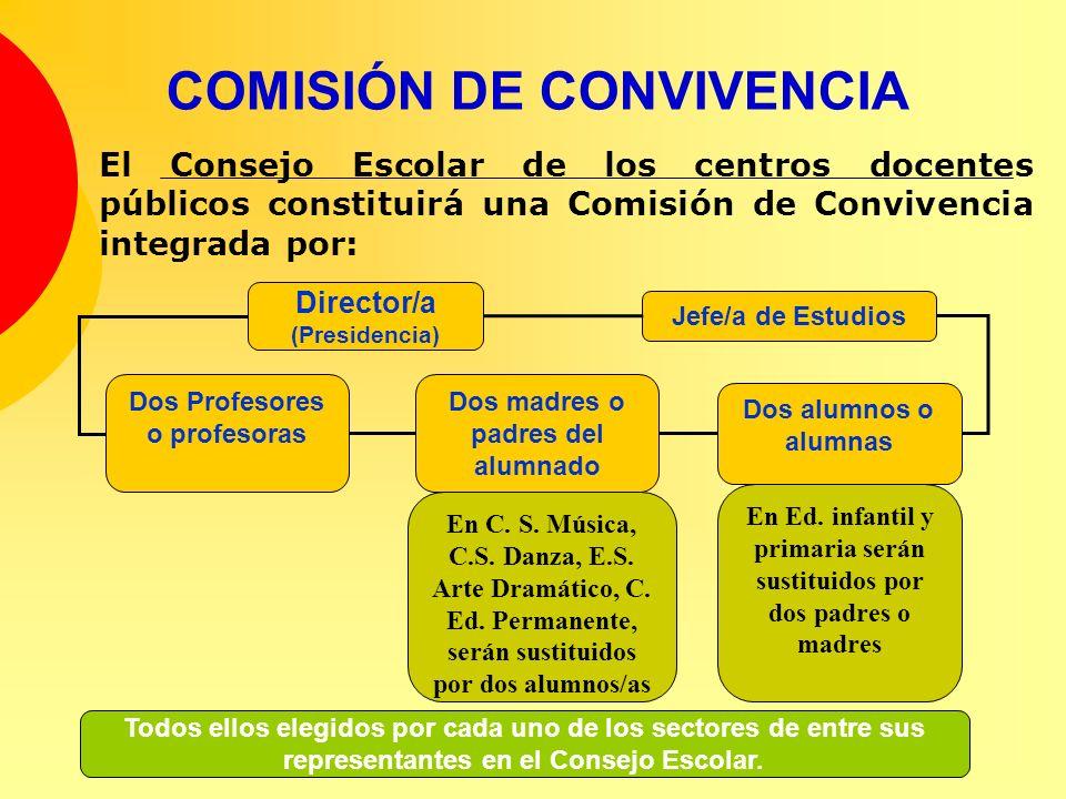 COMISIÓN DE CONVIVENCIA El Consejo Escolar de los centros docentes públicos constituirá una Comisión de Convivencia integrada por: Todos ellos elegido