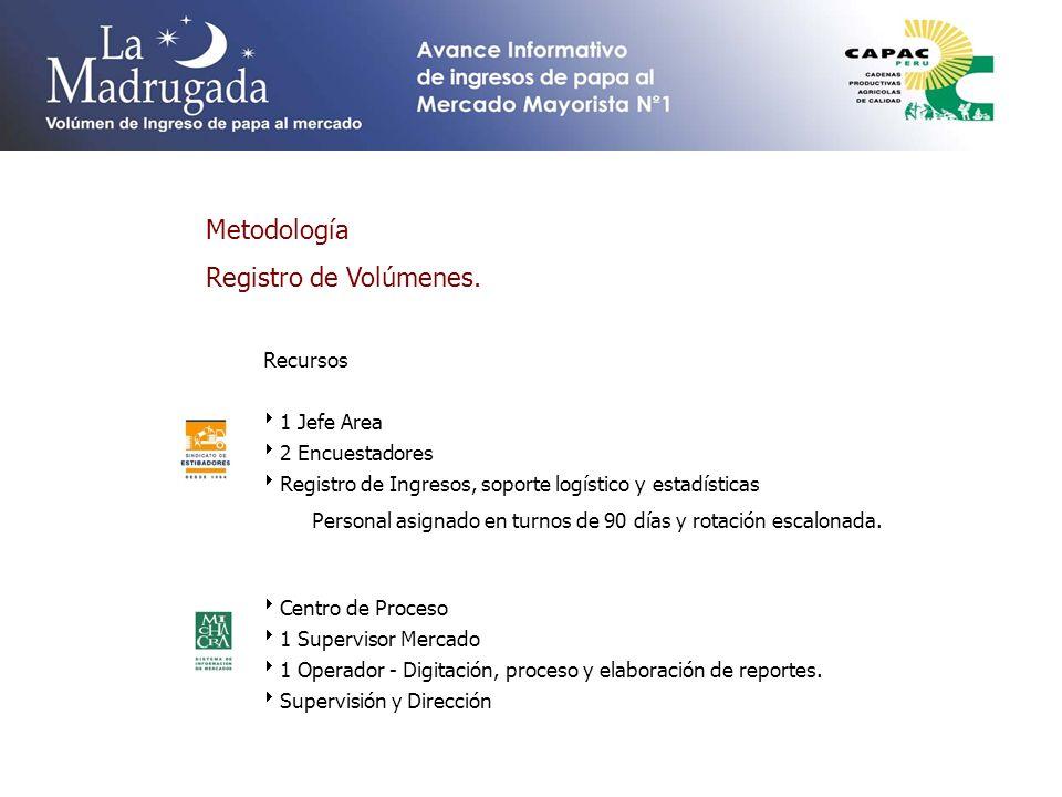 Metodología Registro de Volúmenes. Recursos 1 Jefe Area 2 Encuestadores Registro de Ingresos, soporte logístico y estadísticas Personal asignado en tu