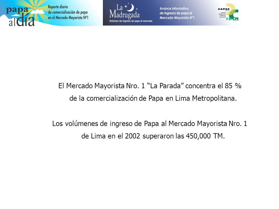 El Mercado Mayorista Nro. 1 La Parada concentra el 85 % de la comercialización de Papa en Lima Metropolitana. Los volúmenes de ingreso de Papa al Merc