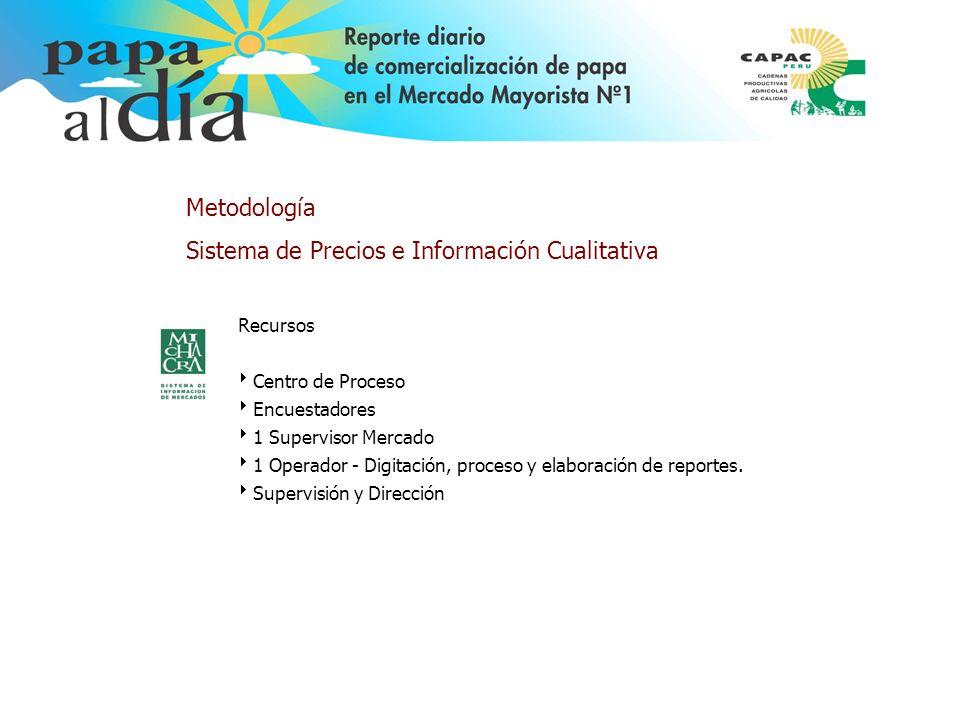 Metodología Sistema de Precios e Información Cualitativa Recursos Centro de Proceso Encuestadores 1 Supervisor Mercado 1 Operador - Digitación, proces