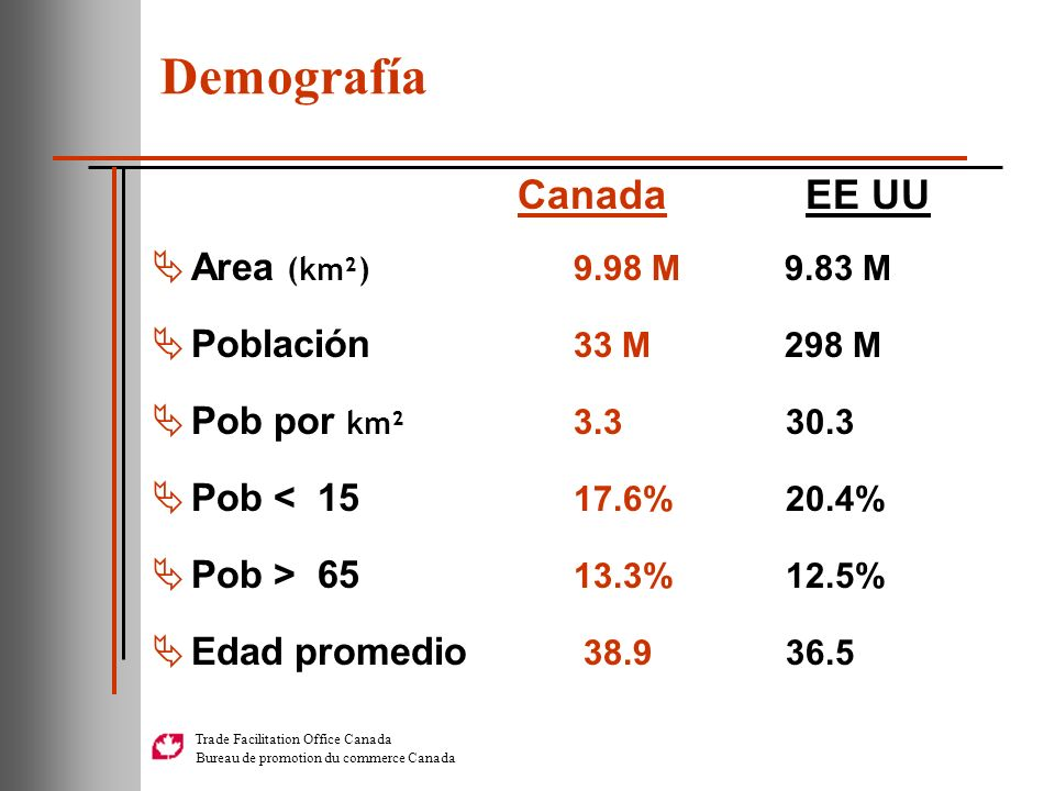 Trade Facilitation Office Canada Bureau de promotion du commerce Canada Demografía Canada EE UU Area (km²) 9.98 M 9.83 M Población 33 M298 M Pob por k