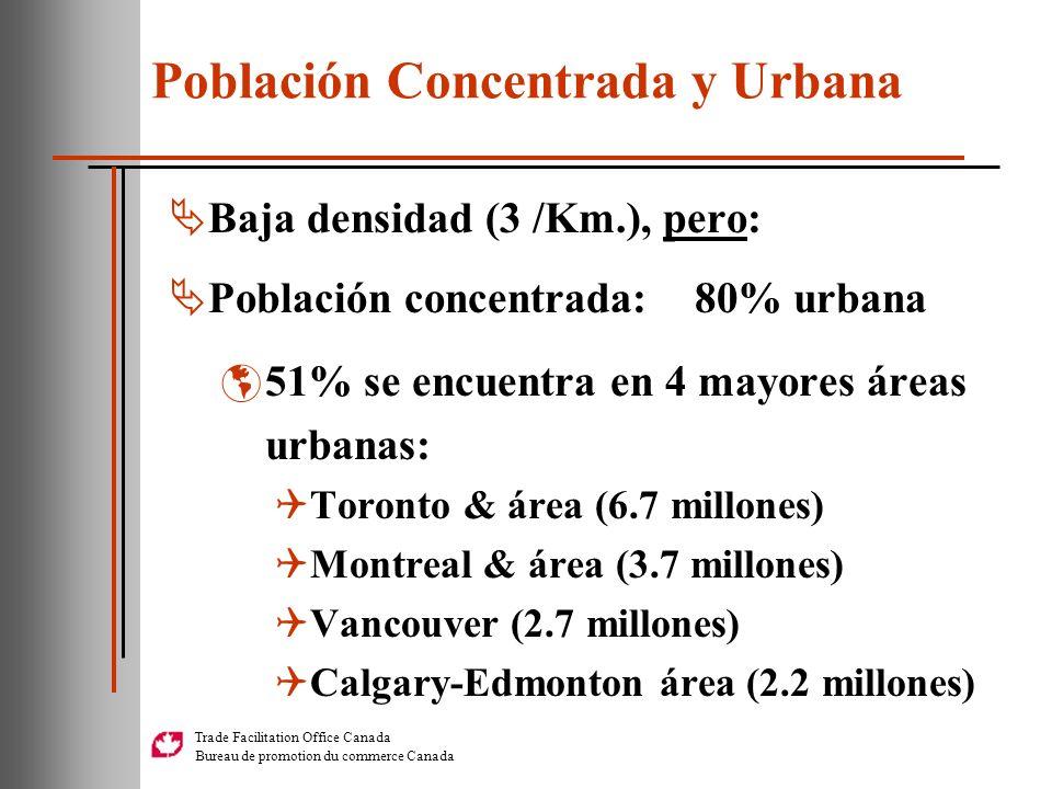 Trade Facilitation Office Canada Bureau de promotion du commerce Canada Población Concentrada y Urbana Baja densidad (3 /Km.), pero: Población concent